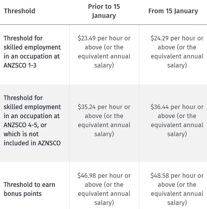 """018年1月15日新西兰新政技术移民恐将更难!薪资门槛进一步提高!"""""""