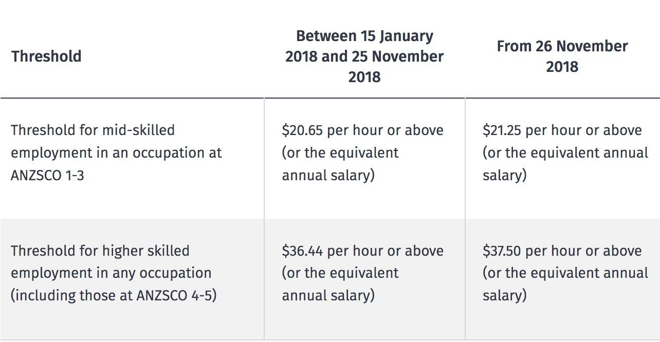 新西兰技术移民与工签工资标准2018年11月26日起提高